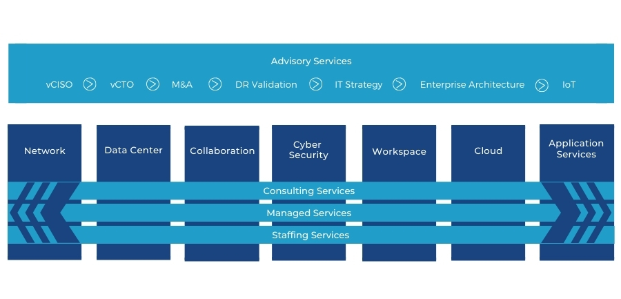 Solution & Services Offerings